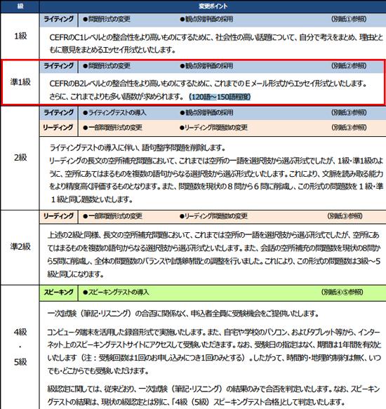 引用元:公益財団法人 日本英語検定協会