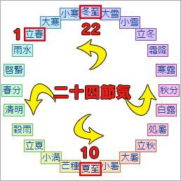 二十四節気(にじゅうしせっき)